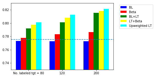 Accuracy of sentiment classifier using different number of labeled target data