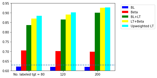 Accuracy of spam classifier using different number of labeled target data