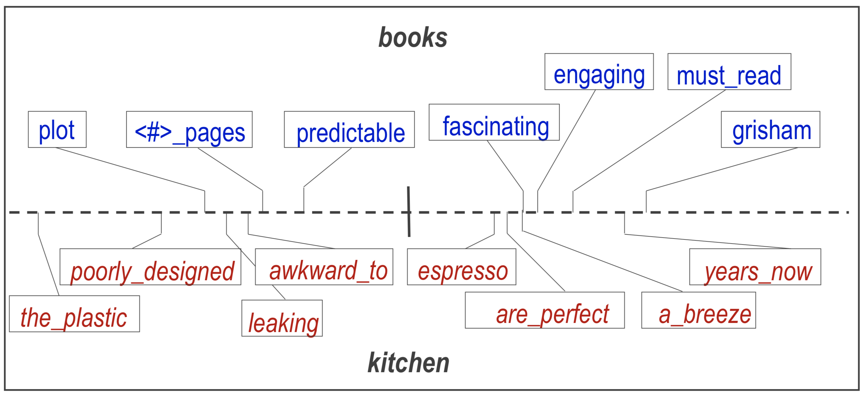 SCL book and kitchen domain learnt feature mapping