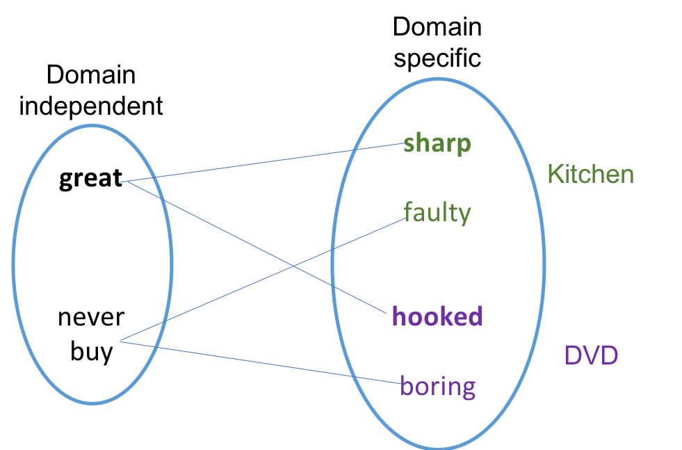 SFA bipartite graph