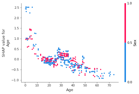 SHAP dependence plot on Age for XGBoost