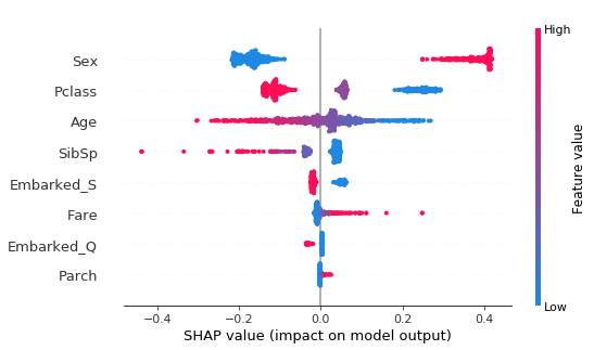SHAP summary plot for logistic regression