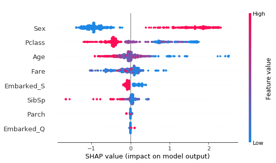 SHAP summary plot for XGBoost