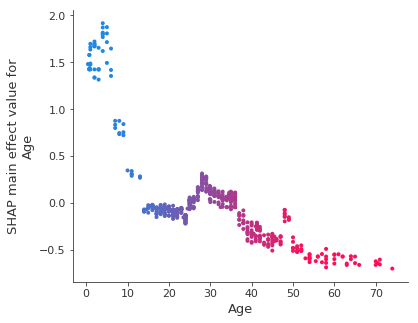 SHAP main effect plot on Age for XGBoost
